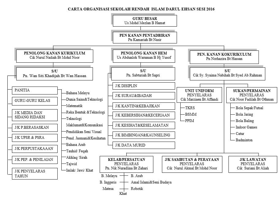 carta_organisasi